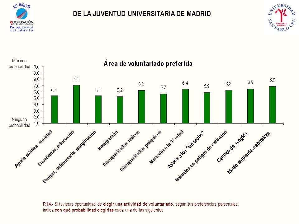 DE LA JUVENTUD UNIVERSITARIA DE MADRID P.14.- Si tuvieras oportunidad de elegir una actividad de voluntariado, según tus preferencias personales, indica con qué probabilidad elegirías cada una de las siguientes: Máxima probabilidad Ninguna probabilidad
