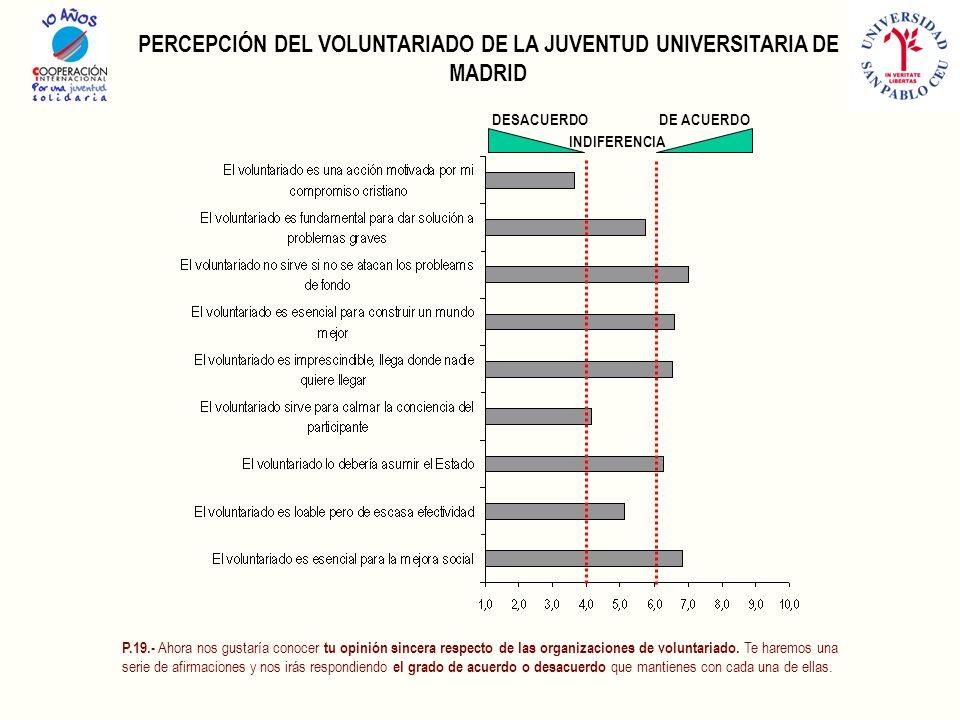 PERCEPCIÓN DEL VOLUNTARIADO DE LA JUVENTUD UNIVERSITARIA DE MADRID DE ACUERDODESACUERDO INDIFERENCIA P.19.- Ahora nos gustaría conocer tu opinión sincera respecto de las organizaciones de voluntariado.