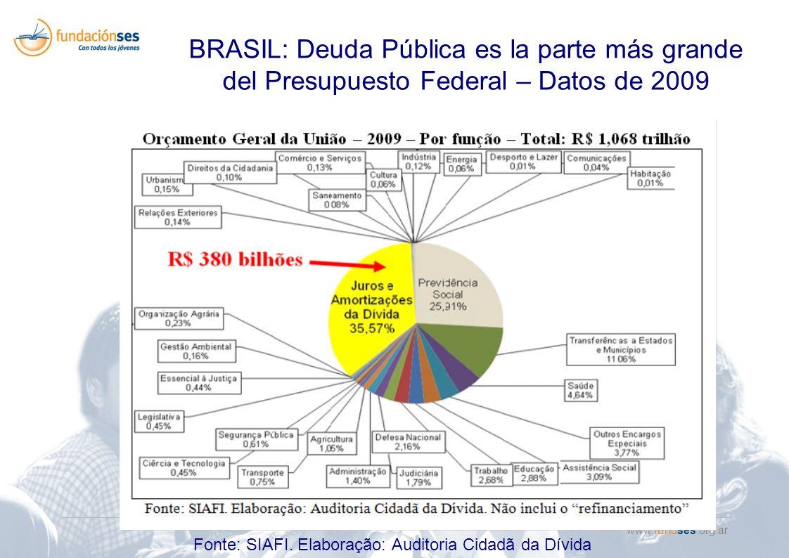 www.fundses.org.ar BRASIL: Deuda Pública es la parte más grande del Presupuesto Federal – Datos de 2009 Fonte: SIAFI.