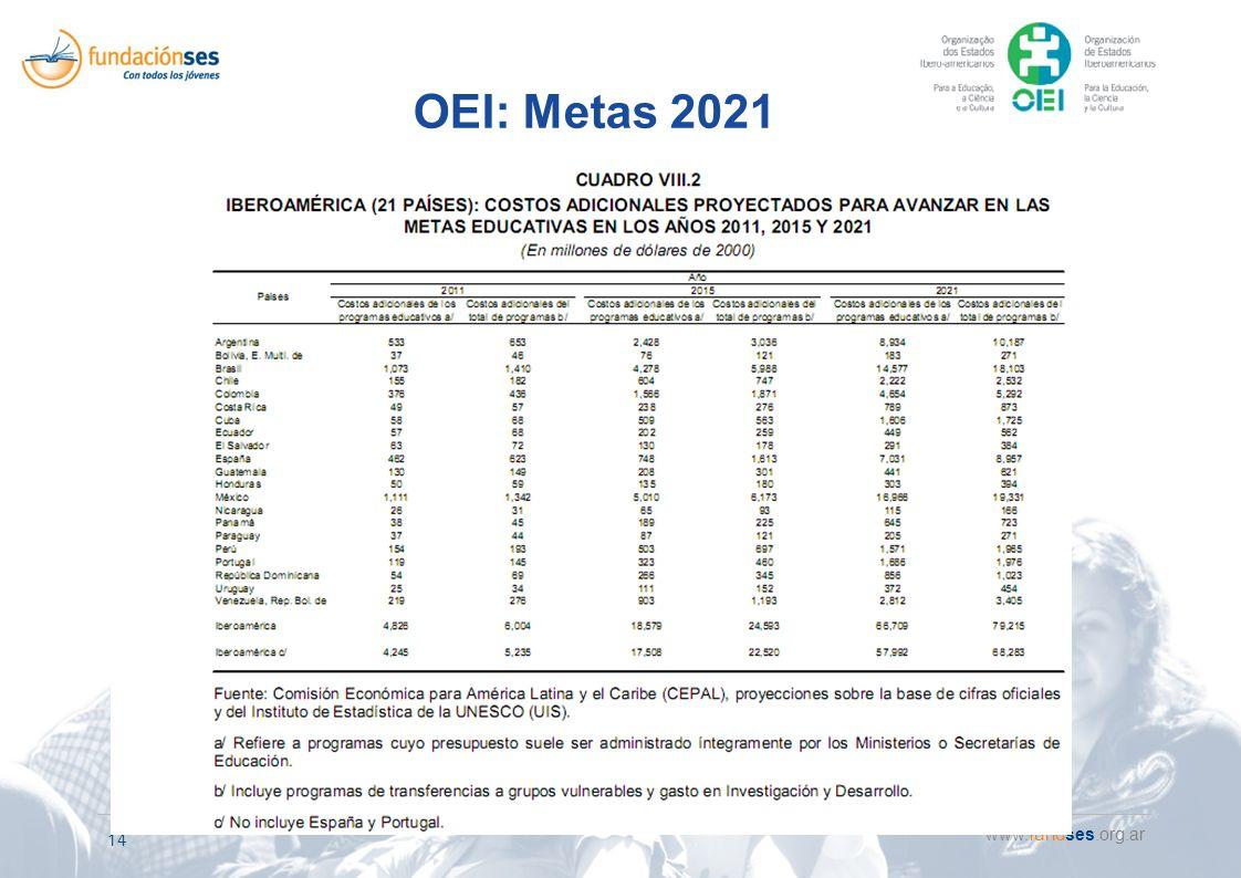 www.fundses.org.ar 14 OEI: Metas 2021