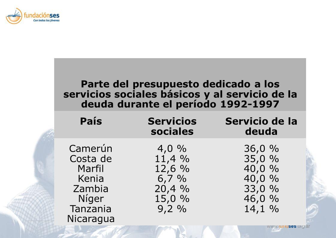 www.fundses.org.ar Parte del presupuesto dedicado a los servicios sociales básicos y al servicio de la deuda durante el período 1992-1997 PaísServicios sociales Servicio de la deuda Camerún Costa de Marfil Kenia Zambia Níger Tanzania Nicaragua 4,0 % 11,4 % 12,6 % 6,7 % 20,4 % 15,0 % 9,2 % 36,0 % 35,0 % 40,0 % 33,0 % 46,0 % 14,1 %