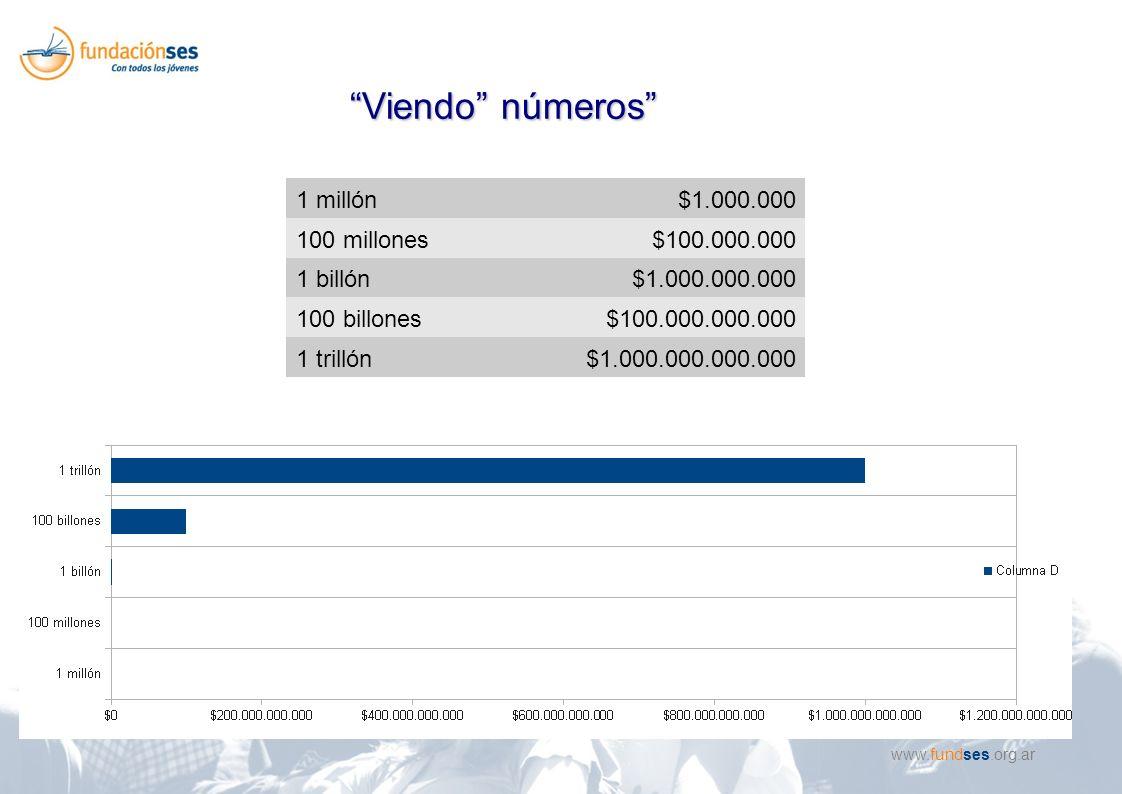 www.fundses.org.ar 1 millón$1.000.000 100 millones$100.000.000 1 billón$1.000.000.000 100 billones$100.000.000.000 1 trillón$1.000.000.000.000 Viendo números