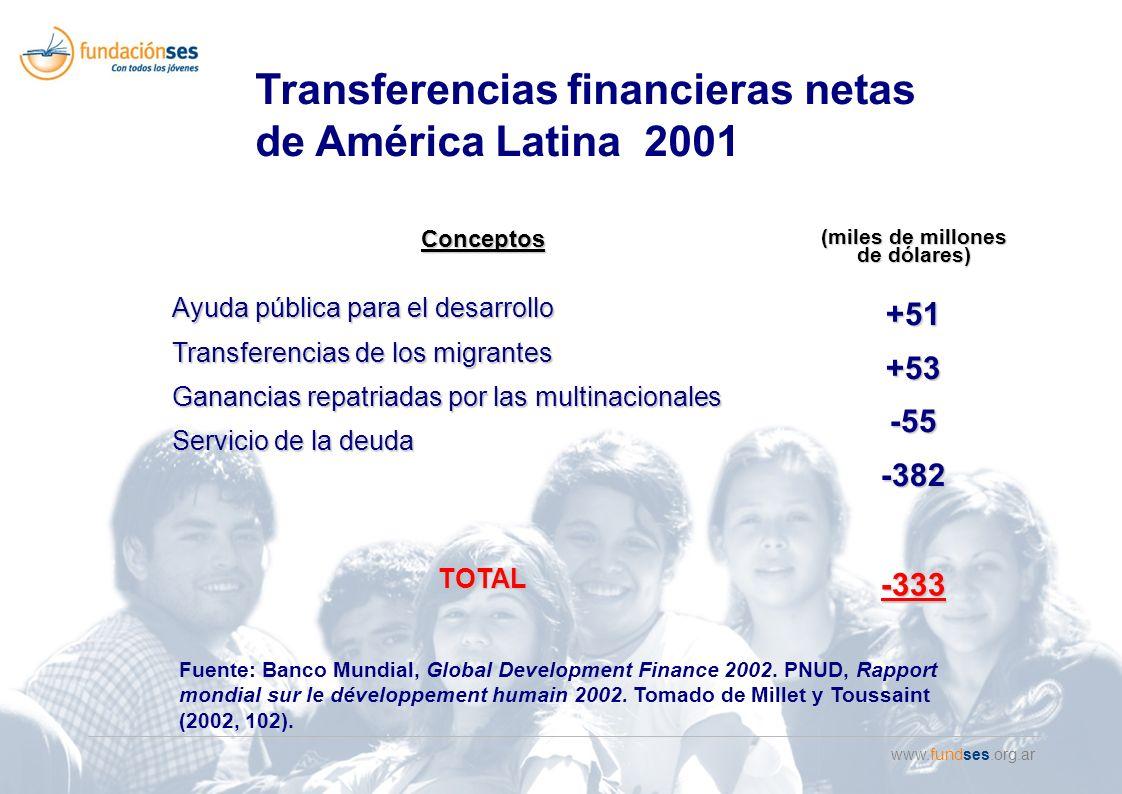 www.fundses.org.ar Conceptos (miles de millones de dólares) Ayuda pública para el desarrollo Transferencias de los migrantes Ganancias repatriadas por las multinacionales Servicio de la deuda +51+53-55-382 TOTAL -333 Fuente: Banco Mundial, Global Development Finance 2002.