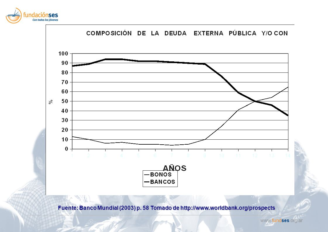 www.fundses.org.ar Fuente: Banco Mundial (2003) p. 58 Tomado de http://www.worldbank.org/prospects