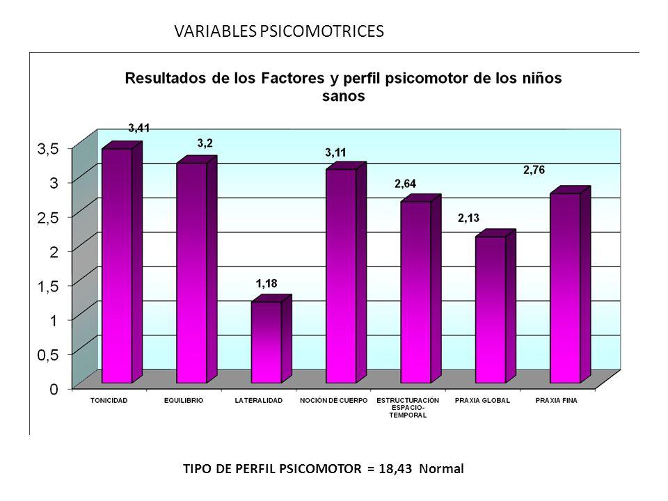 VARIABLES PSICOMOTRICES TIPO DE PERFIL PSICOMOTOR = 18,43 Normal