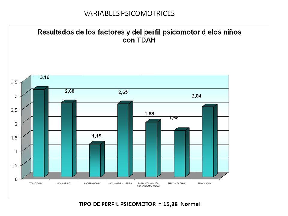 TIPO DE PERFIL PSICOMOTOR = 15,88 Normal