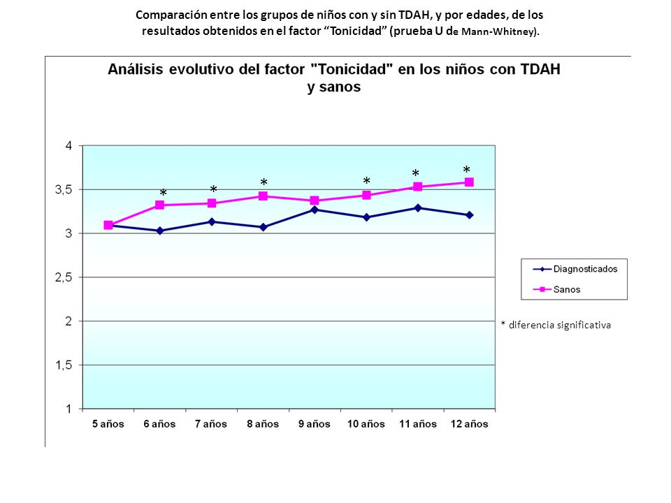 Comparación entre los grupos de niños con y sin TDAH, y por edades, de los resultados obtenidos en el factor Tonicidad (prueba U d e Mann-Whitney). *