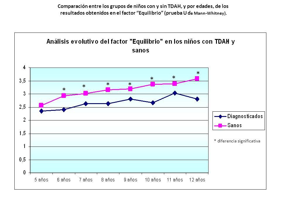 Comparación entre los grupos de niños con y sin TDAH, y por edades, de los resultados obtenidos en el factor Equilibrio (prueba U d e Mann-Whitney). *