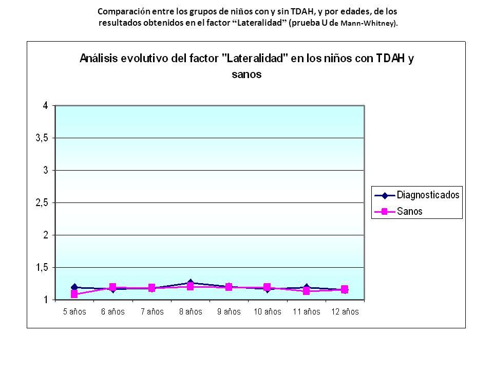 Comparaci ó n entre los grupos de ni ñ os con y sin TDAH, y por edades, de los resultados obtenidos en el factor Lateralidad (prueba U d e Mann-Whitne