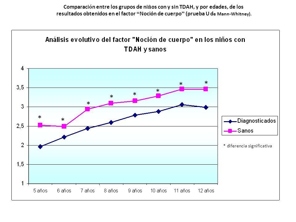 Comparaci ó n entre los grupos de ni ñ os con y sin TDAH, y por edades, de los resultados obtenidos en el factor Noción de cuerpo (prueba U d e Mann-W