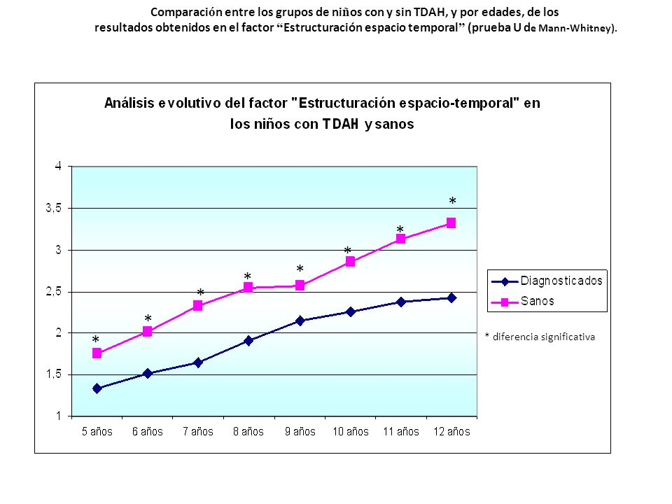 Comparaci ó n entre los grupos de ni ñ os con y sin TDAH, y por edades, de los resultados obtenidos en el factor Estructuración espacio temporal (prue
