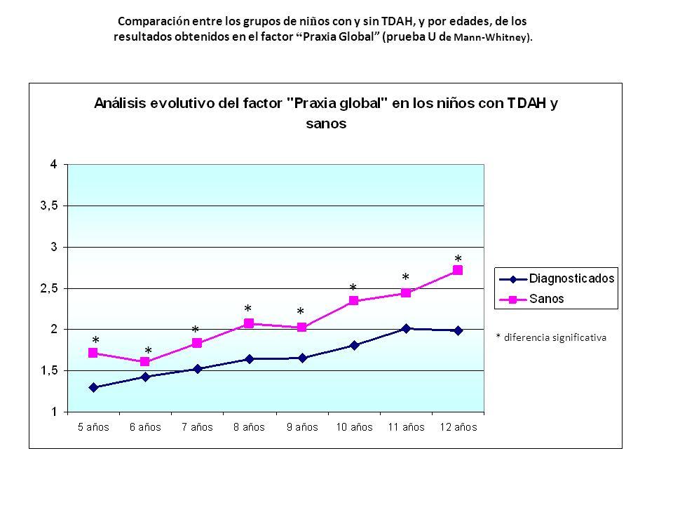 Comparaci ó n entre los grupos de ni ñ os con y sin TDAH, y por edades, de los resultados obtenidos en el factor Praxia Global (prueba U d e Mann-Whit