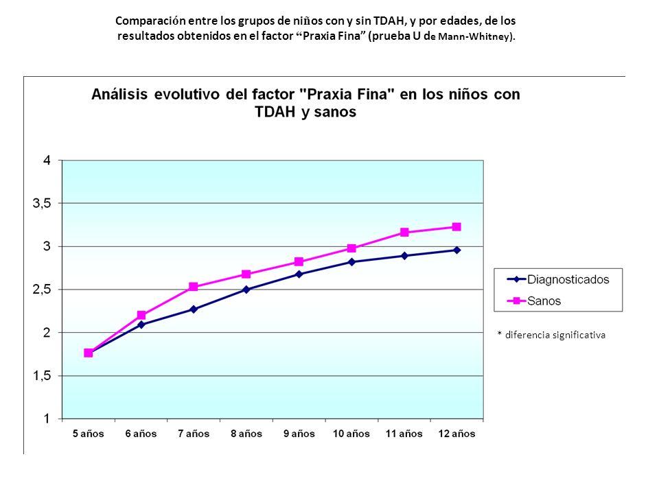 Comparaci ó n entre los grupos de ni ñ os con y sin TDAH, y por edades, de los resultados obtenidos en el factor Praxia Fina (prueba U d e Mann-Whitne