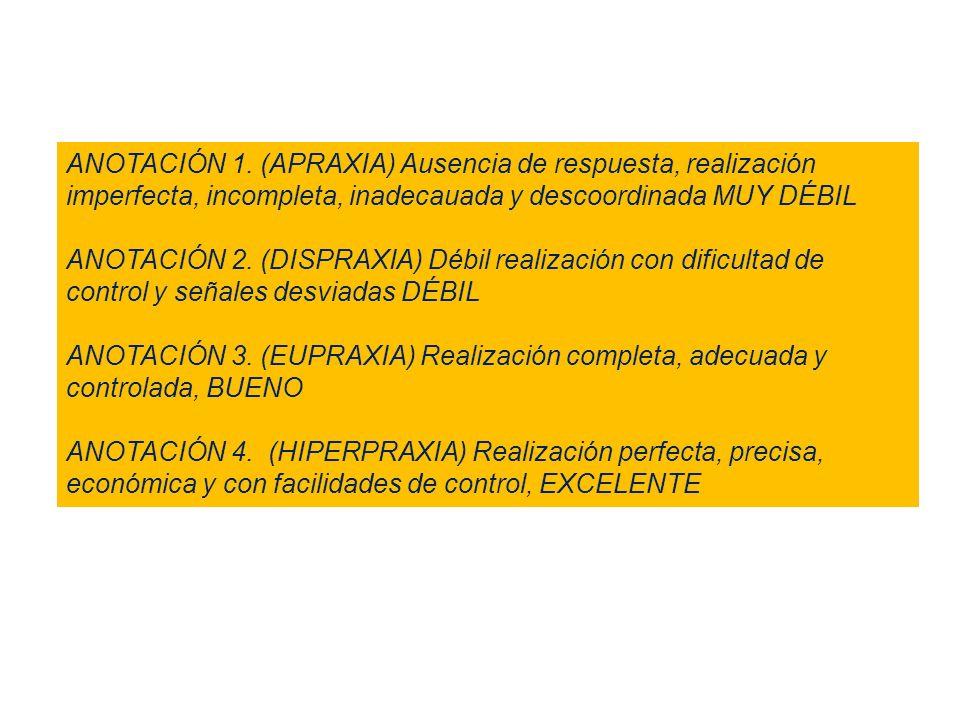 ANOTACIÓN 1. (APRAXIA) Ausencia de respuesta, realización imperfecta, incompleta, inadecauada y descoordinada MUY DÉBIL ANOTACIÓN 2. (DISPRAXIA) Débil
