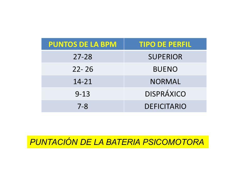 PUNTOS DE LA BPMTIPO DE PERFIL 27-28SUPERIOR 22- 26BUENO 14-21NORMAL 9-13DISPRÁXICO 7-8DEFICITARIO PUNTACIÓN DE LA BATERIA PSICOMOTORA