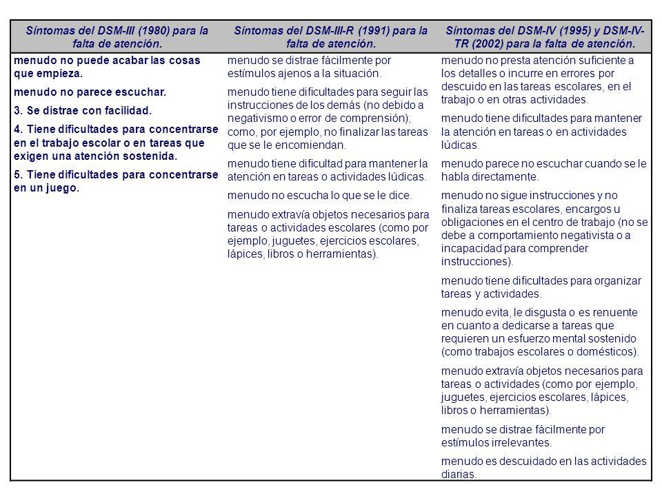 Síntomas del DSM-III (1980) para la falta de atención. Síntomas del DSM-III-R (1991) para la falta de atención. Síntomas del DSM-IV (1995) y DSM-IV- T
