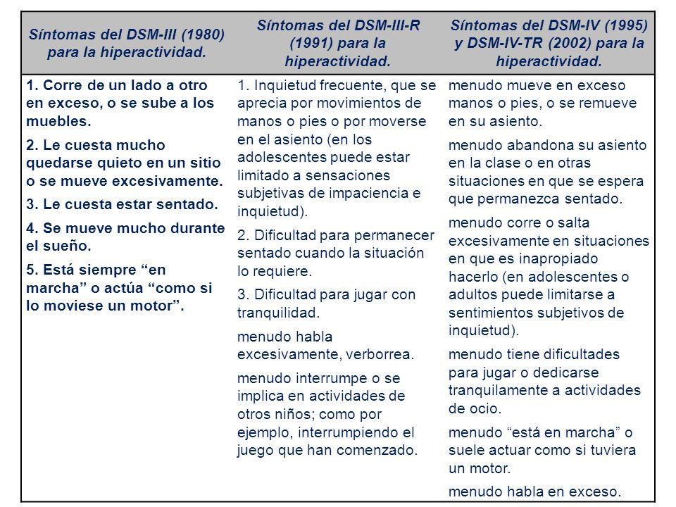 Síntomas del DSM-III (1980) para la hiperactividad. Síntomas del DSM-III-R (1991) para la hiperactividad. Síntomas del DSM-IV (1995) y DSM-IV-TR (2002