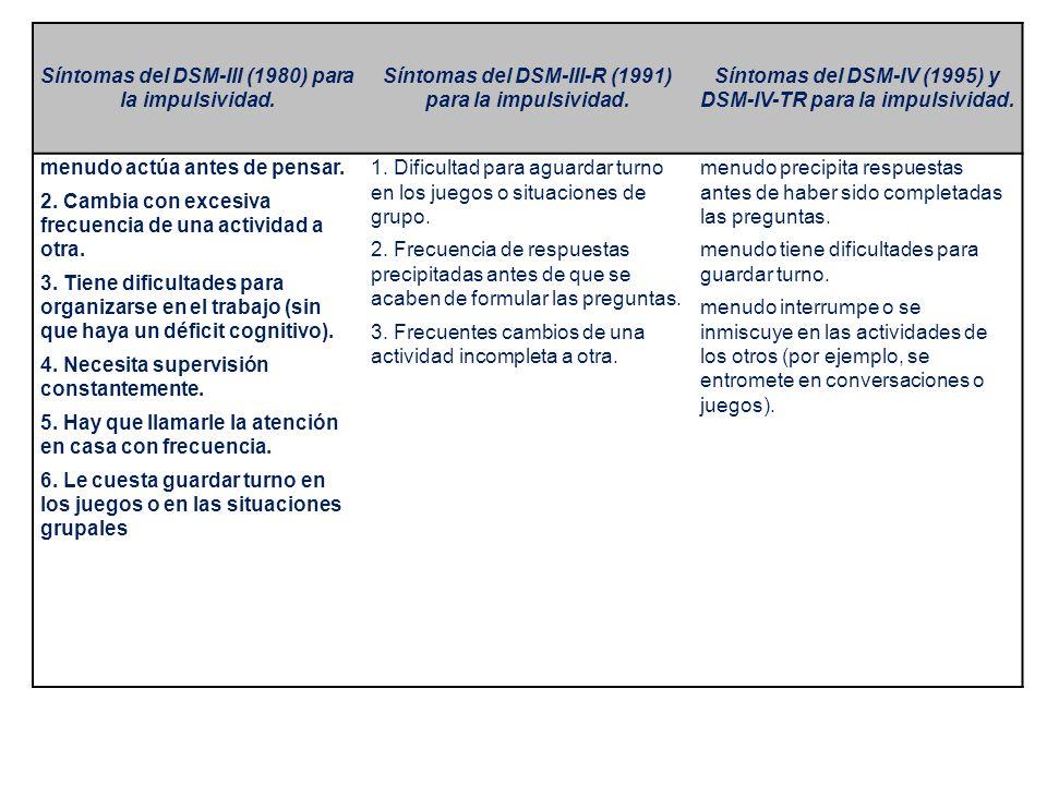 Síntomas del DSM-III (1980) para la impulsividad. Síntomas del DSM-III-R (1991) para la impulsividad. Síntomas del DSM-IV (1995) y DSM-IV-TR para la i