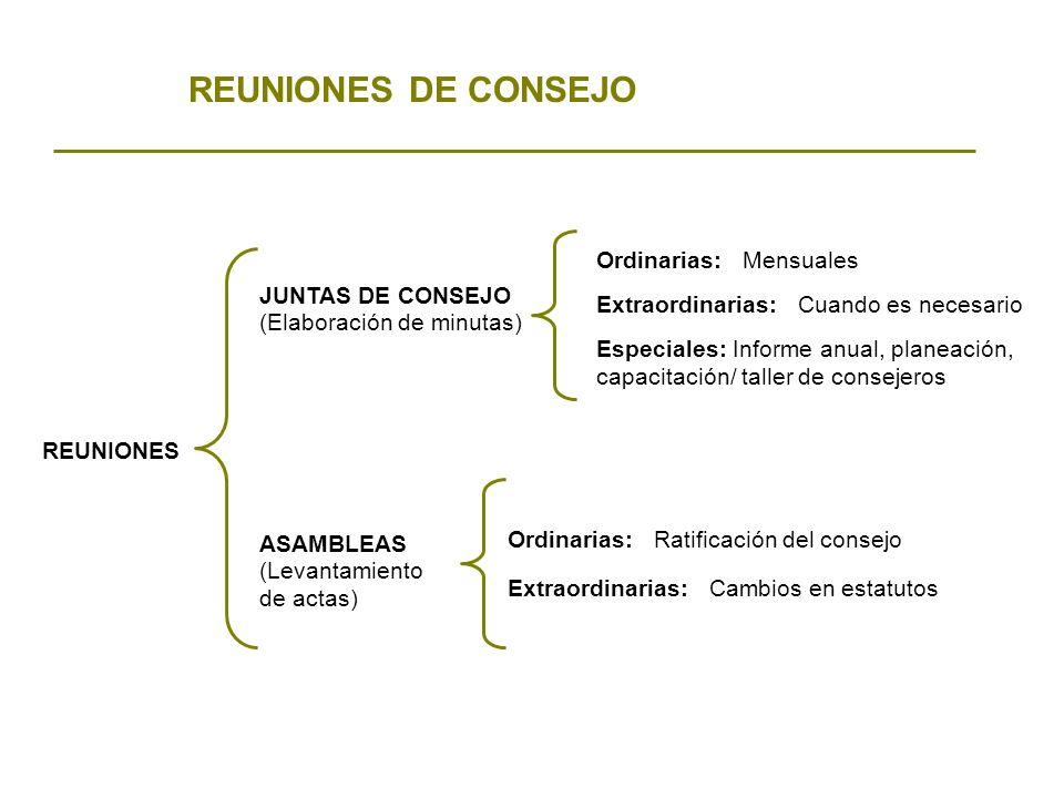 REUNIONES DE CONSEJO JUNTAS DE CONSEJO REUNIONES ASAMBLEAS Ordinarias: Mensuales Extraordinarias: Cuando es necesario Especiales: Informe anual, plane