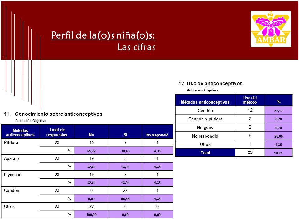 Perfil de la(o)s niña(o)s: Las cifras 11. Conocimiento sobre anticonceptivos Población Objetivo Métodos anticonceptivos Total de respuestasNoSí No res