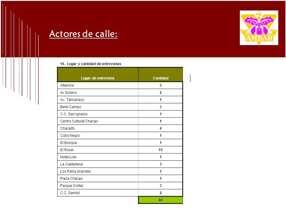 Actores de calle: 16. Lugar y cantidad de entrevistas Lugar de entrevistaCantidad Altamira5 Av Solano2 Av. Tamanaco1 Bello Campo3 C.C. San Ignacio1 Ce