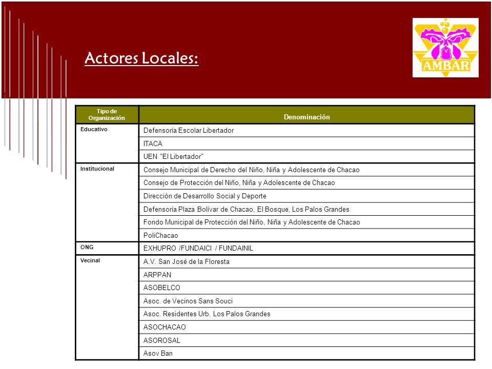 Actores Locales: Tipo de Organización Denominación Educativo Defensoría Escolar Libertador ITACA UEN
