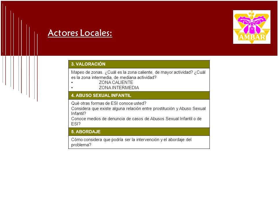 Actores Locales: 3. VALORACIÓN Mapeo de zonas. ¿Cuál es la zona caliente, de mayor actividad? ¿Cuál es la zona intermedia, de mediana actividad? ZONA
