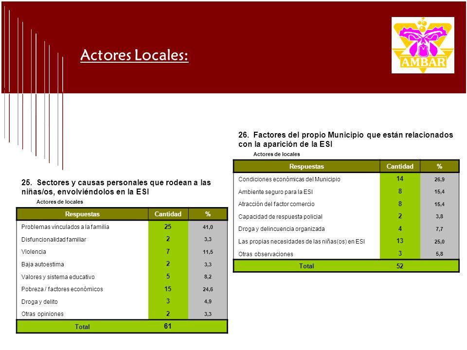 Actores Locales: 25. Sectores y causas personales que rodean a las niñas/os, envolviéndolos en la ESI Actores de locales RespuestasCantidad % Problema