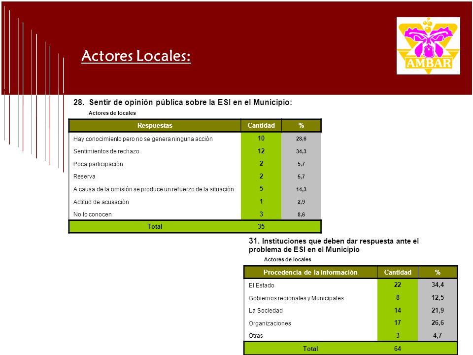 Actores Locales: 28. Sentir de opinión pública sobre la ESI en el Municipio: Actores de locales RespuestasCantidad% Hay conocimiento pero no se genera