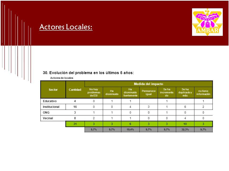30. Evolución del problema en los últimos 5 años: Actores de locales SectorCantidad Medida del impacto No hay problemas de ESI Ha disminuido Ha dismin