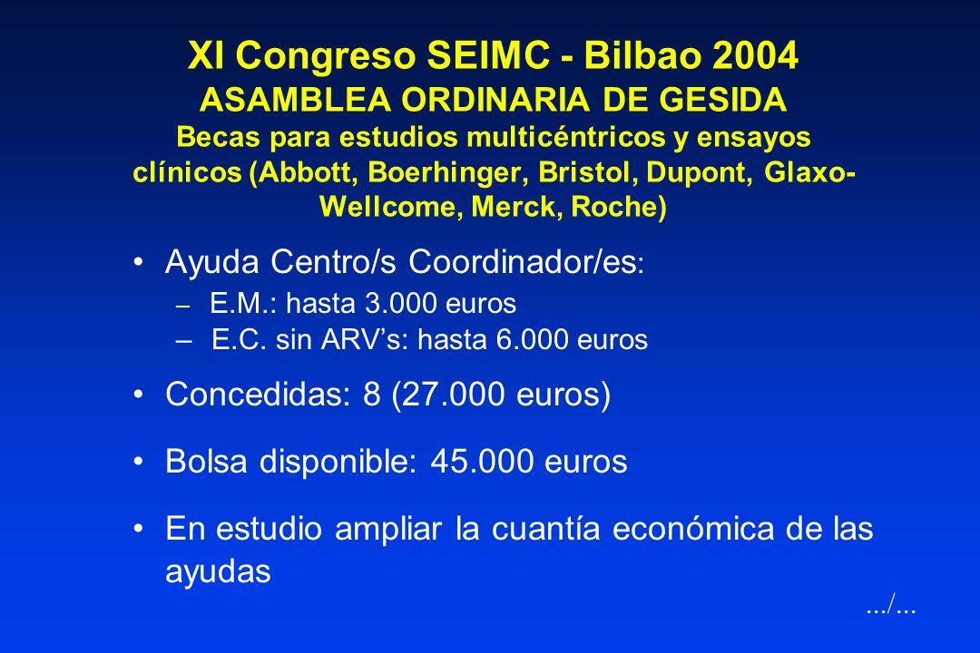 AGENCIA DE ENSAYOS CLINICOS DE GESIDA- Otros aspectos 2003 Potenciación de personal y estructura –Contratación de Laura García (monitor EC) – Nueva se