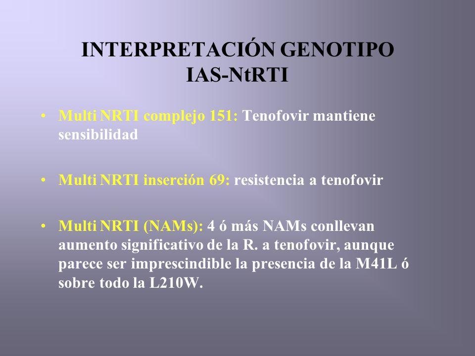 INTERPRETACIÓN GENOTIPO IAS-NtRTI Multi NRTI complejo 151: Tenofovir mantiene sensibilidad Multi NRTI inserción 69: resistencia a tenofovir Multi NRTI (NAMs): 4 ó más NAMs conllevan aumento significativo de la R.