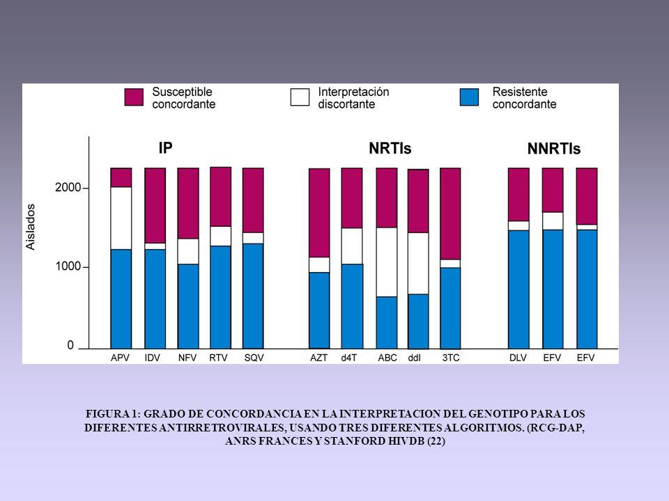 FIGURA 1: GRADO DE CONCORDANCIA EN LA INTERPRETACION DEL GENOTIPO PARA LOS DIFERENTES ANTIRRETROVIRALES, USANDO TRES DIFERENTES ALGORITMOS.
