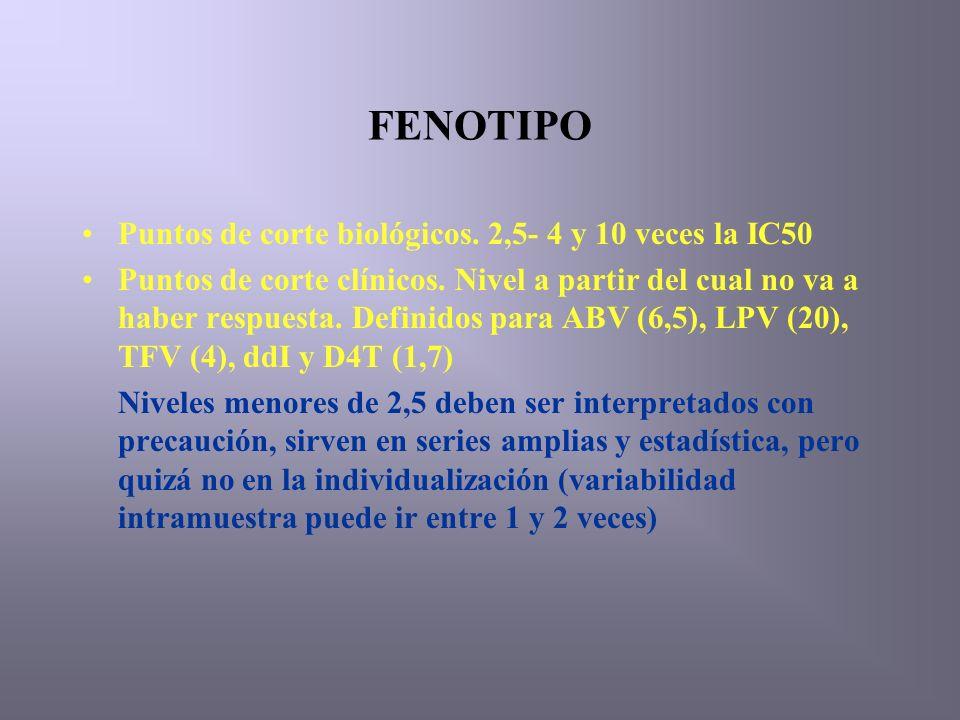 FENOTIPO Puntos de corte biológicos. 2,5- 4 y 10 veces la IC50 Puntos de corte clínicos.