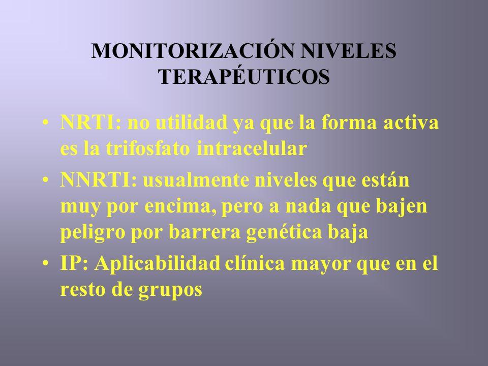 MONITORIZACIÓN NIVELES TERAPÉUTICOS NRTI: no utilidad ya que la forma activa es la trifosfato intracelular NNRTI: usualmente niveles que están muy por encima, pero a nada que bajen peligro por barrera genética baja IP: Aplicabilidad clínica mayor que en el resto de grupos