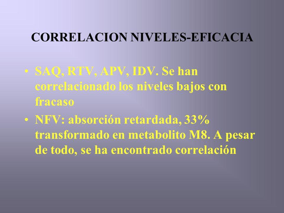 CORRELACION NIVELES-EFICACIA SAQ, RTV, APV, IDV.