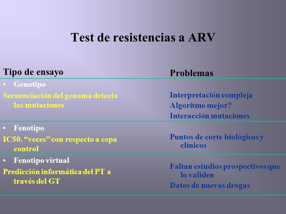Test de resistencias a ARV Tipo de ensayo Genotipo Secuenciación del genoma detecta las mutaciones Fenotipo IC50.