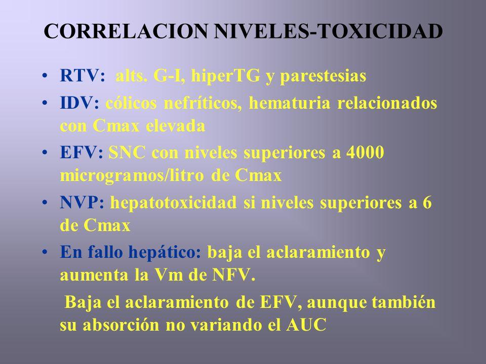 CORRELACION NIVELES-TOXICIDAD RTV: alts.