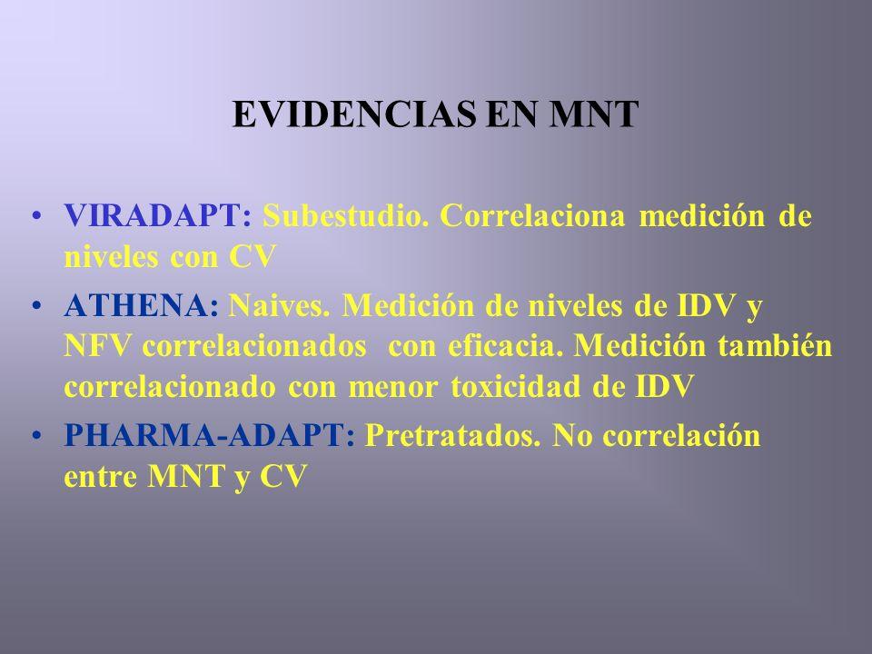 EVIDENCIAS EN MNT VIRADAPT: Subestudio. Correlaciona medición de niveles con CV ATHENA: Naives.