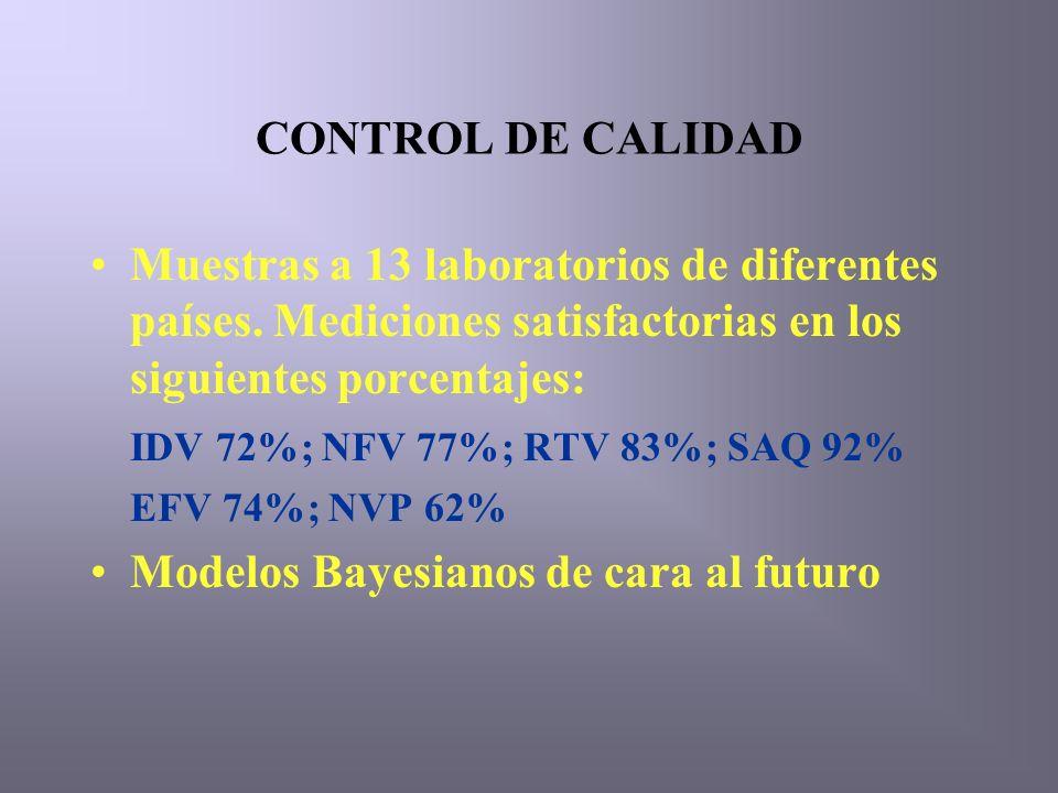 CONTROL DE CALIDAD Muestras a 13 laboratorios de diferentes países.
