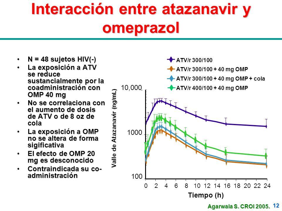 12 Interacción entre atazanavir y omeprazol N = 48 sujetos HIV(-)N = 48 sujetos HIV(-) La exposición a ATV se reduce sustancialmente por la coadminist