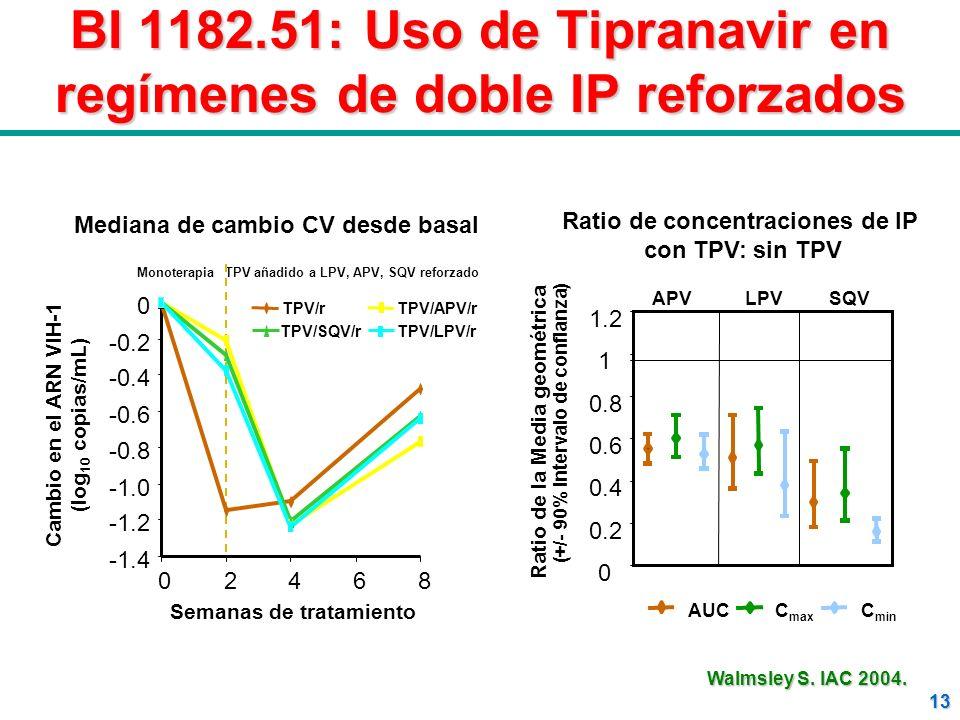 13 BI 1182.51: Uso de Tipranavir en regímenes de doble IP reforzados TPV/rTPV/APV/r TPV/SQV/rTPV/LPV/r Cambio en el ARN VIH-1 (log 10 copias/mL) -1.4