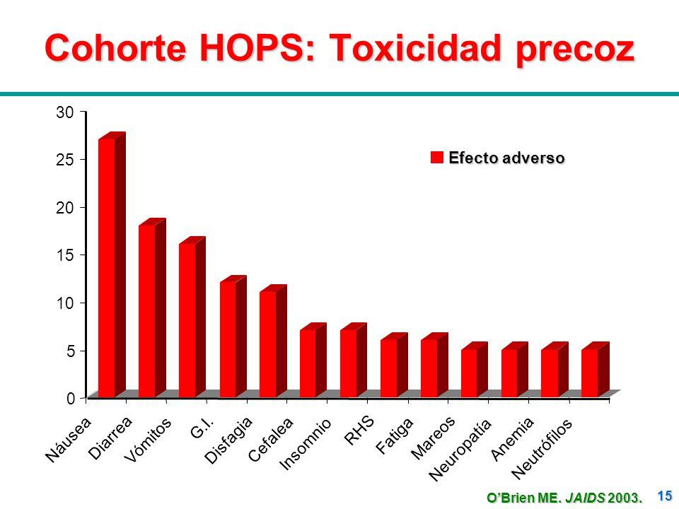 15 Cohorte HOPS: Toxicidad precoz OBrien ME. JAIDS 2003.
