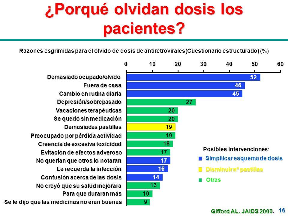 16 ¿Porqué olvidan dosis los pacientes? Razones esgrimidas para el olvido de dosis de antiretrovirales(Cuestionario estructurado) (%) Posibles interve