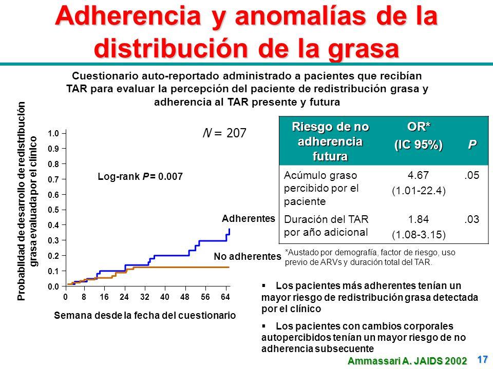 17 Adherencia y anomalías de la distribución de la grasa Riesgo de no adherencia futura OR* (IC 95%) P Acúmulo graso percibido por el paciente 4.67 (1