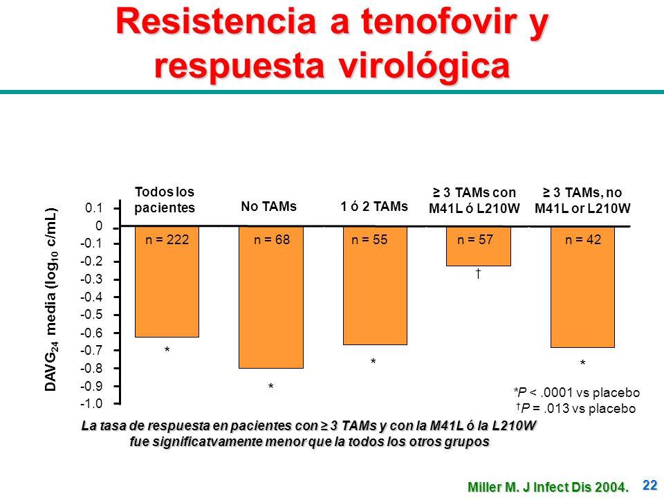 22 Resistencia a tenofovir y respuesta virológica Todos los pacientes No TAMs1 ó 2 TAMs 3 TAMs con M41L ó L210W 3 TAMs, no M41L or L210W DAVG 24 media