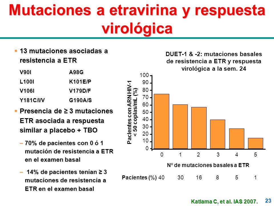 23 Mutaciones a etravirina y respuesta virológica 012 3 Pacientes con ARN HIV-1 < 50 copias/mL (%) 0 10 20 30 40 50 60 70 80 90 100 45 Nº de mutacione