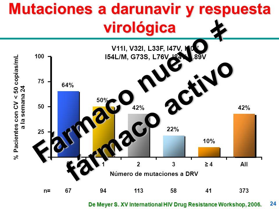24 Mutaciones a darunavir y respuesta virológica V11I, V32I, L33F, I47V, I50V, I54L/M, G73S, L76V, I84V, L89V 123 4All 0 50 100 75 25 % Pacientes con