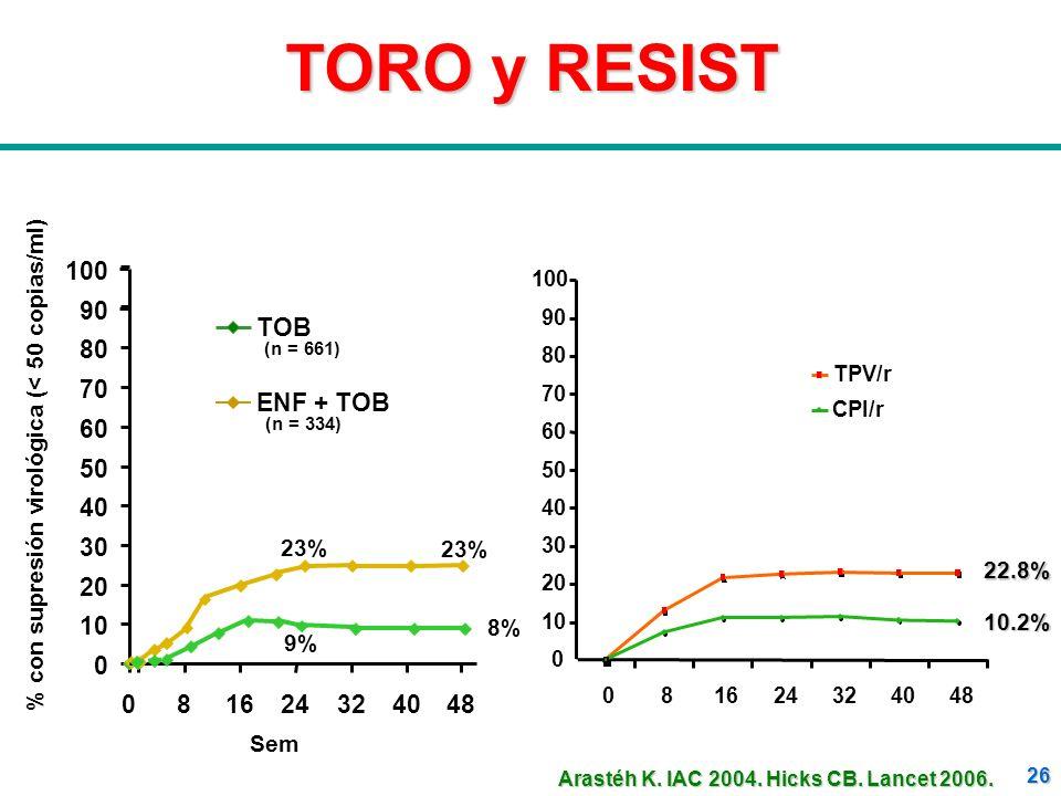 26 TORO y RESIST TOB ENF + TOB (n = 334) (n = 661) Sem 0 10 20 30 40 50 60 70 80 90 100 081624324048 % con supresión virológica (< 50 copias/ml) 9% 8%