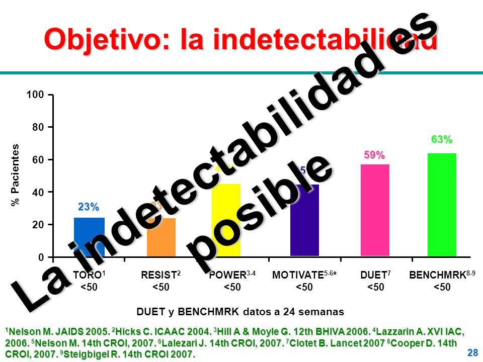 28 Objetivo: la indetectabilidad % Pacientes 100 80 60 40 20 0 MOTIVATE 5-6 * <50 TORO 1 <50 BENCHMRK 8-9 <5023% POWER 3-4 <50 45% RESIST 2 <50 23 23%